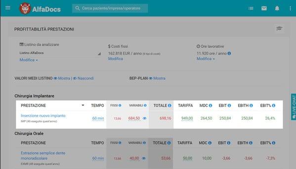 Analisi di profittabilità delle prestazioni su AlfaDocs