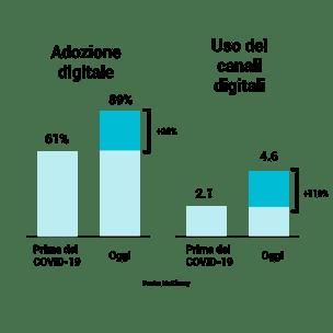 graph_cp0_digitaluse