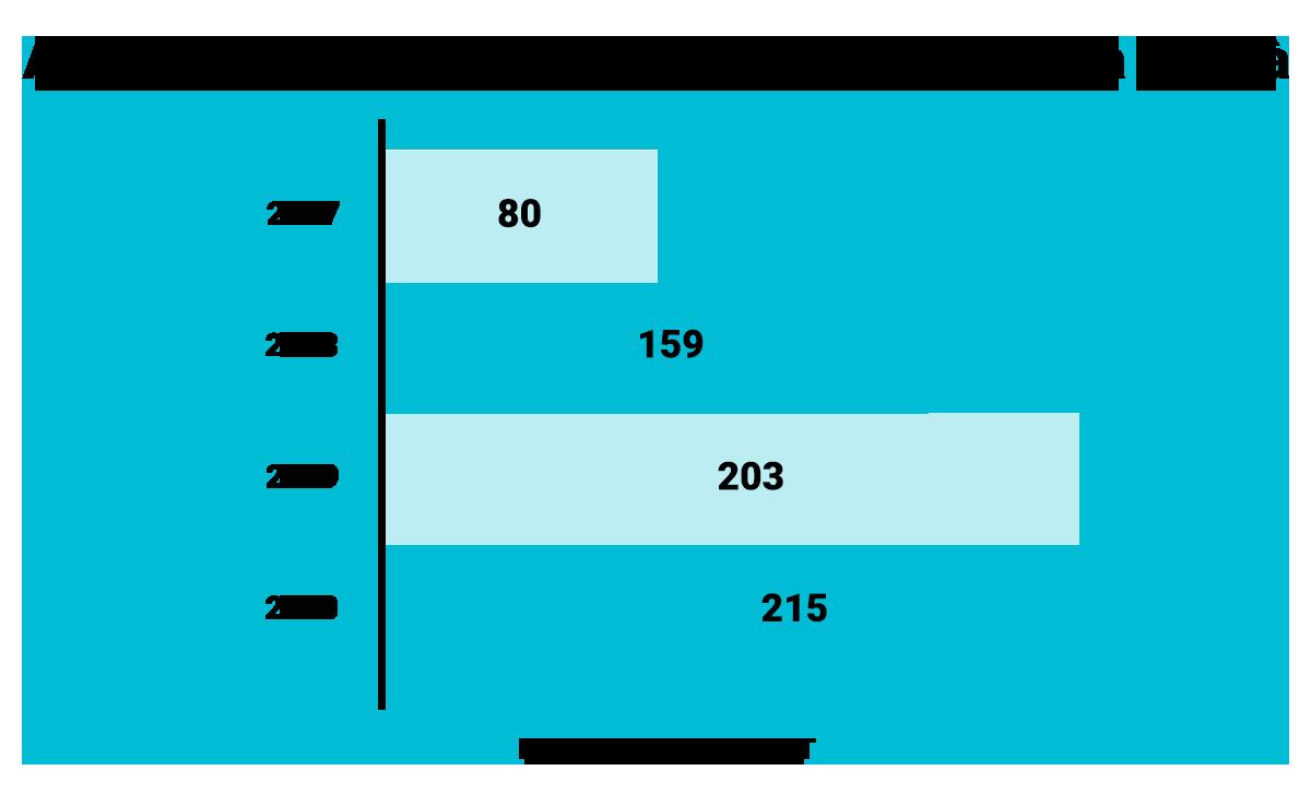 graph_dpe1_cp4_pg1_healthattacks