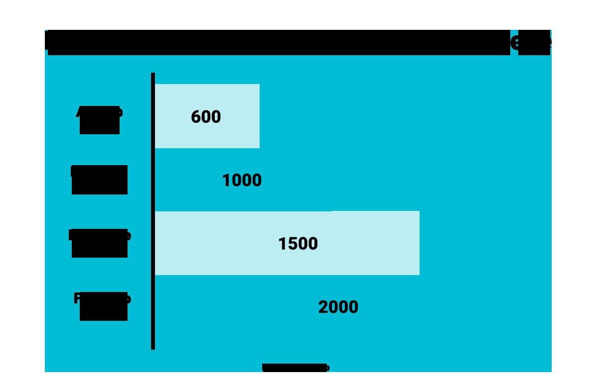 graph_dpe1_cp5_pg2_wpusage